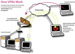 Using VPN Services
