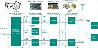 Value of Radio Monitoring