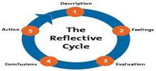Significance of Reflection