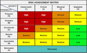 Fundamentals of Risk Assessment