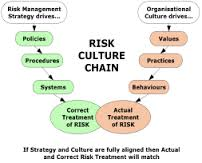 How to Build Risk Management Culture