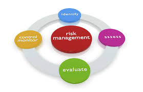 Risk Management for Financial Contracts