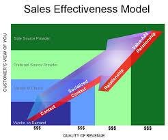 Strategies to Develop Sales Effectiveness