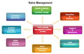 Vital Principles for Efficient Sales Management