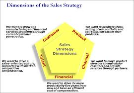 How to Develop Sales Strategy