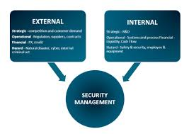 Explain Capital Investments and Security Management Hazards