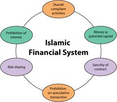 Scope of Sharia Banking