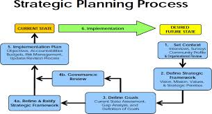Introduction to Strategic Business Planning