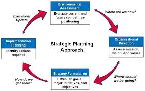Explain Strategic Planning Process