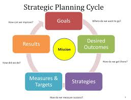 Common Mistakes in Strategic Planning