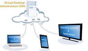 Virtual Desktop Infrastructure (VDI)