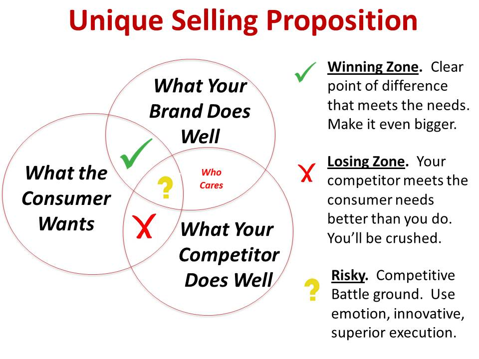 Explain Unique Selling Propositions