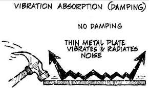 Define on Vibration Dampening Solutions