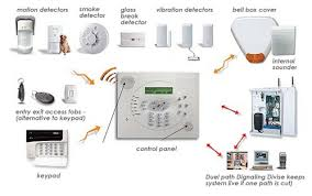 Advantages of Wireless Alarm Systems