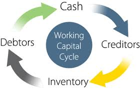 Thesis Paper on Working Capital Management