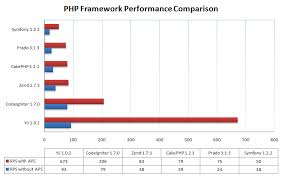 Performance of PHP