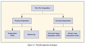 Basics of Thin Film Deposition