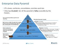Governing Enterprise Data Warehouse