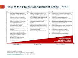Role of PMO