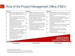 Role of PMO