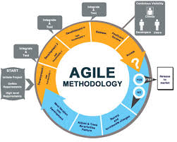 Agile Methodologies