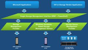 Windows Server Management Provider