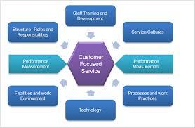 Describe Customer Service Strategy