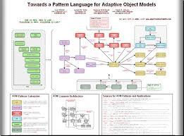 Case Study on Object Modeling