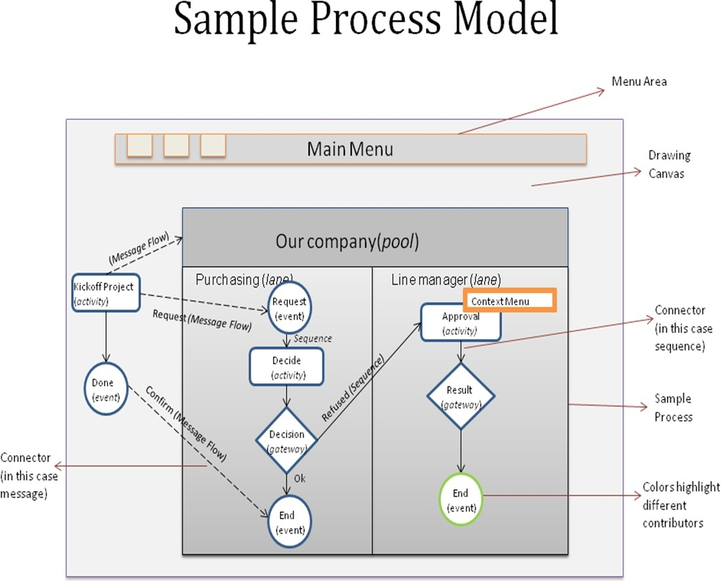 Process Modeling