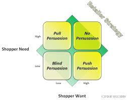 Describe Retailer Pricing Strategies