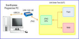 Relational Database System Programming