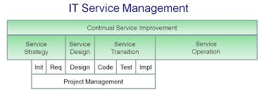Know about IT Service Management