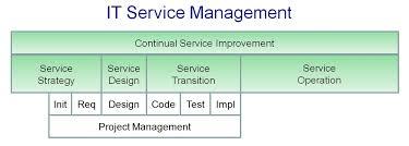 Know about IT Service Management