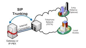 Discuss on SIP Trunking Providers