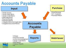 Accounts Payable Outsourcing