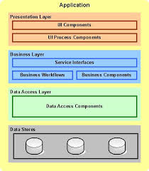 Case Study on Application Architecture