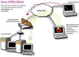 Define on Virtual Private Network
