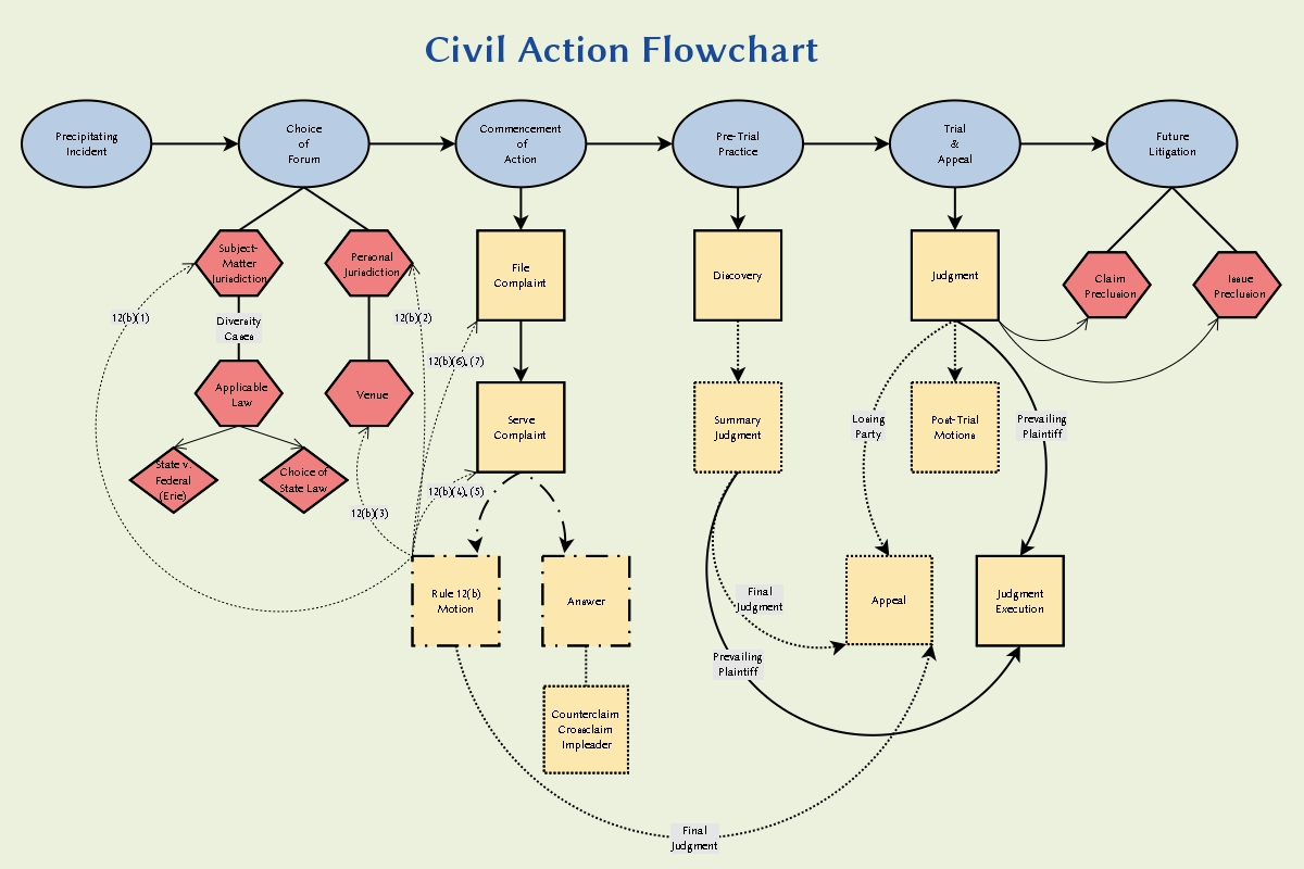 what is a civil process paper