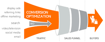 Define and Discuss on Conversion Optimisation