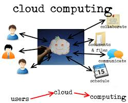Concepts of Cloud Computing