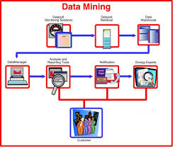 Charts for Effective Data Mining