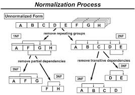 Case Study on Data Model Normalization by Surveying Project