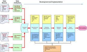 Data Model Structure