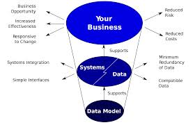 Case Study on Data Modeling by Surveying Project