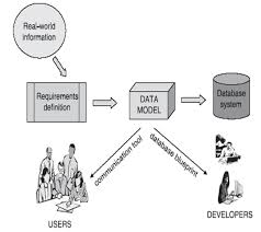 Data Modeling and Analysis