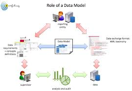 Introduction to Data Modelling