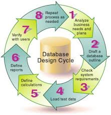 Case Study on Database Design
