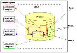 thesis on database systems