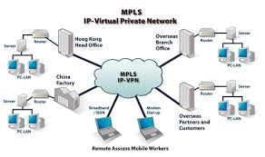 Know about  Virtual Private Network