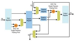 Digital Signal Processing Implementation